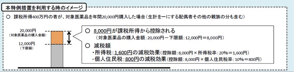 セルフメディケーション税制.png